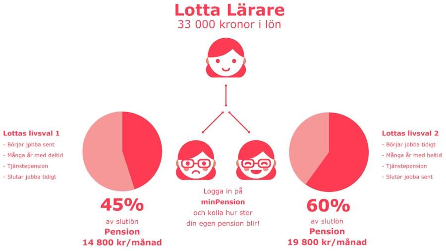 Lotta-larare-webb