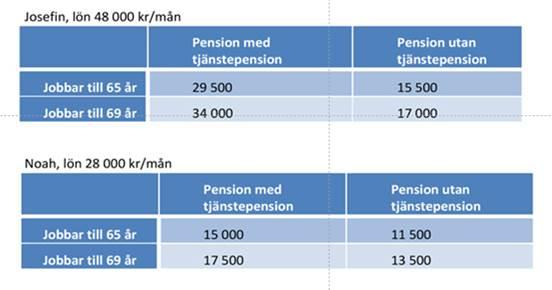 Spela inte bort pensionen