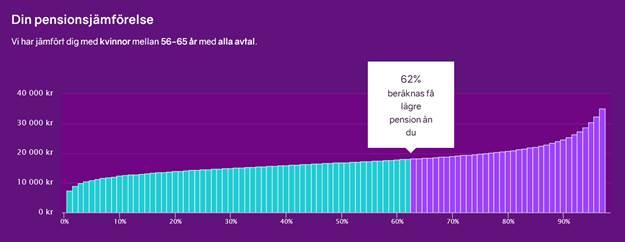 Bild på jämförelsefunktionen på minPension
