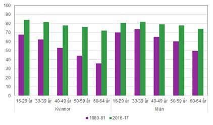 Graf som visar vilka åldersgrupper som anser sig lära nytt i jobbet