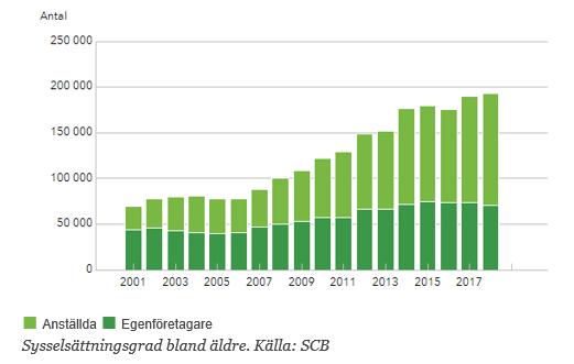 En graf som visar sysselsättningsgraden bland äldre