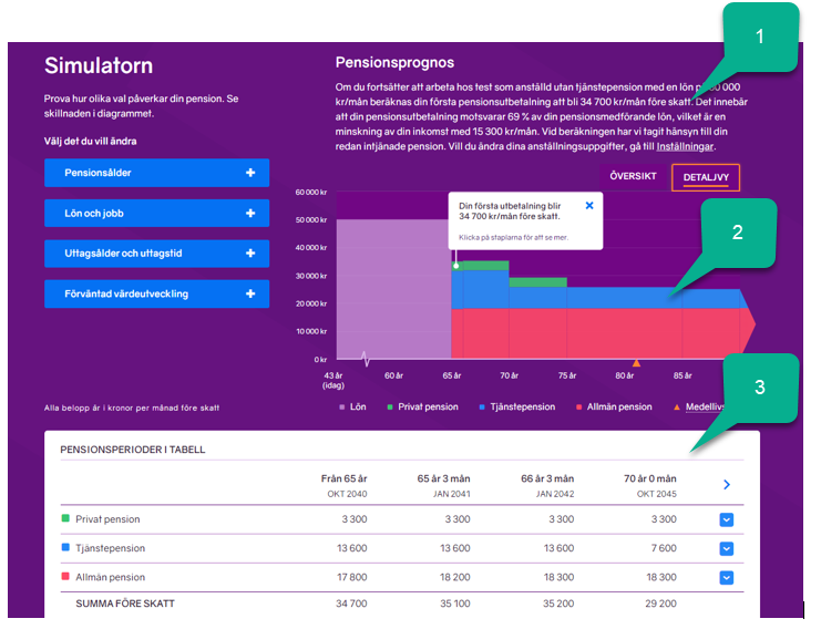 Bild på simulatorn på minPension som visar text, diagram och tabell.