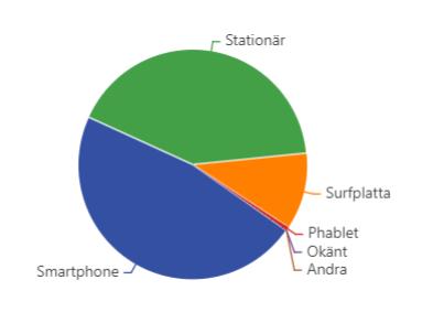 Diagram som visar på vilka enheter minPensions användare har loggat in under april 2019