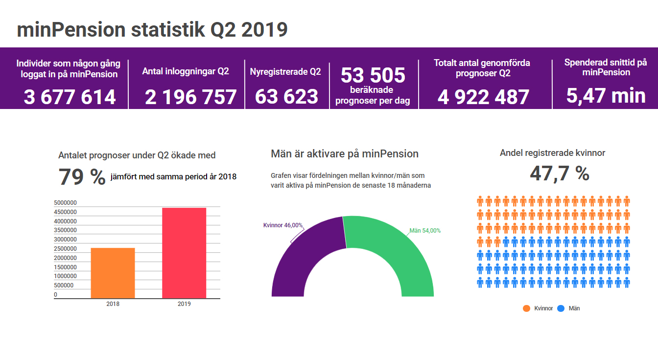 Statistik för minPension avseende kvartal 2 2019