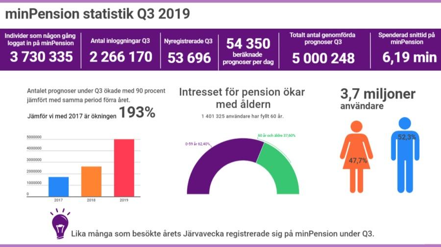 Infografik över trafiken till minPension under kvartal 3 2019