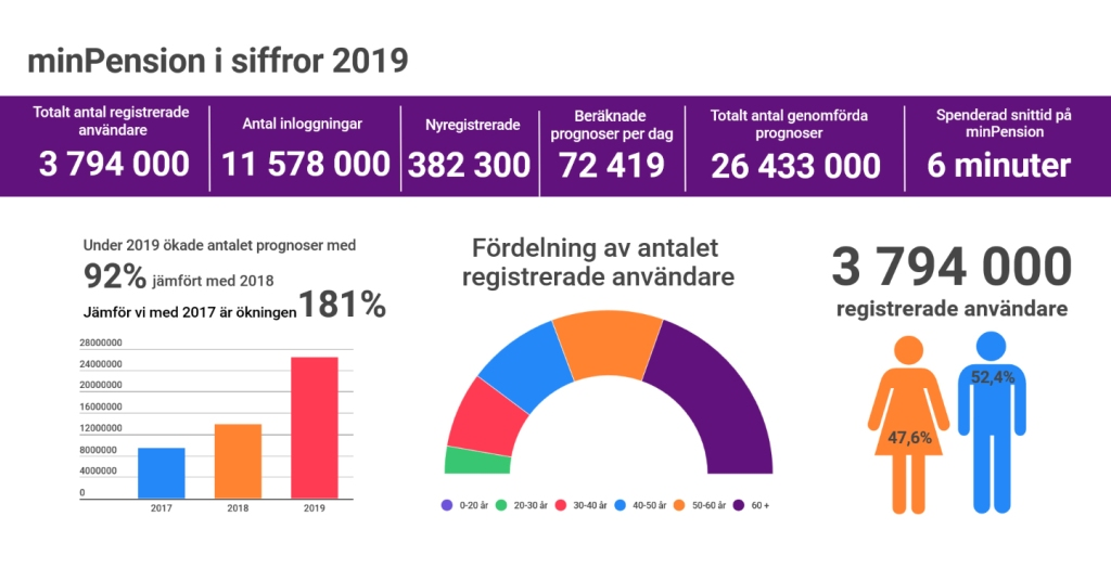 Statistik minPension år 2019
