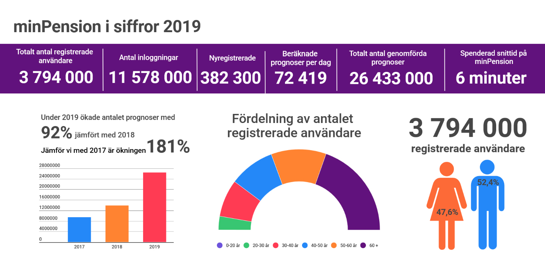 Årsstatistik för minPension 2019