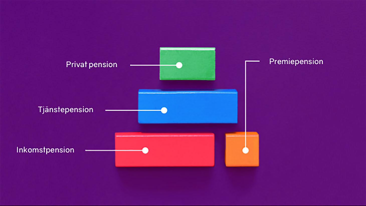 Bild på pensionspyramidens delar
