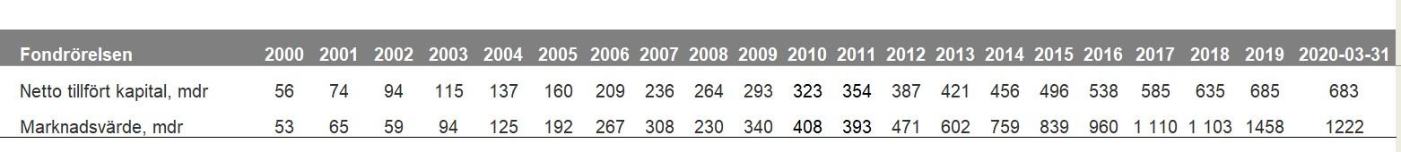 Tabell över fondrörelser år 2000 till 2020