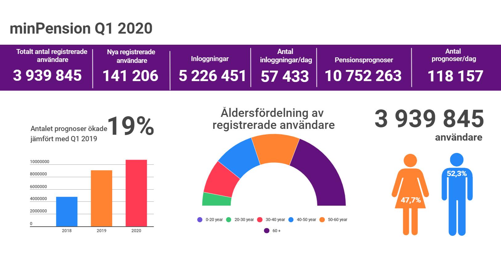 statistik för det första kvartalet 2020