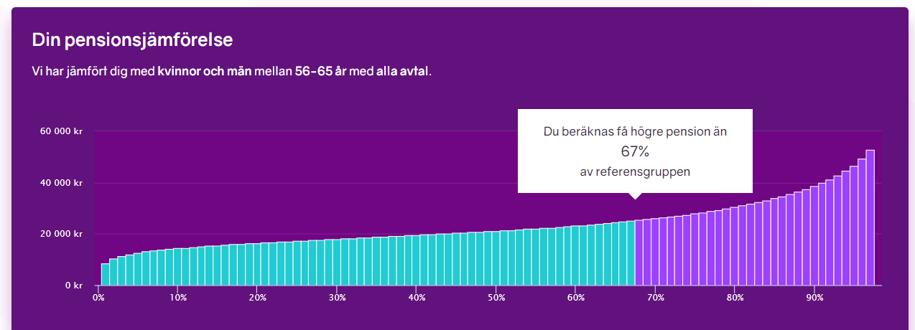 Bild på pensionsjämförelsen på minPension.