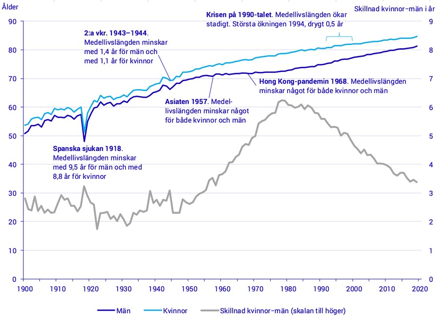 Medellivslängdens utveckling över tid. Källa Statistiska Centralbyrån, SCB Befolkningsstatistik