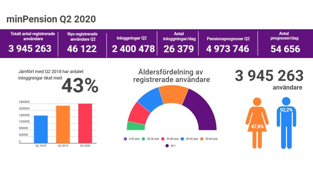 Grafer som visar statistiken för minPension under kvartal 2 2020.