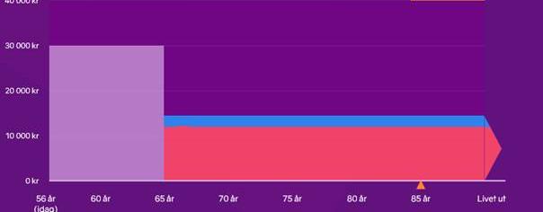 Grafen visar en livsvarig utbetalning av Kåpan Tjänste.