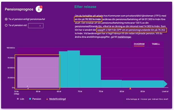 Skärmbild från minPension som visar lönestapeln i prognosen.