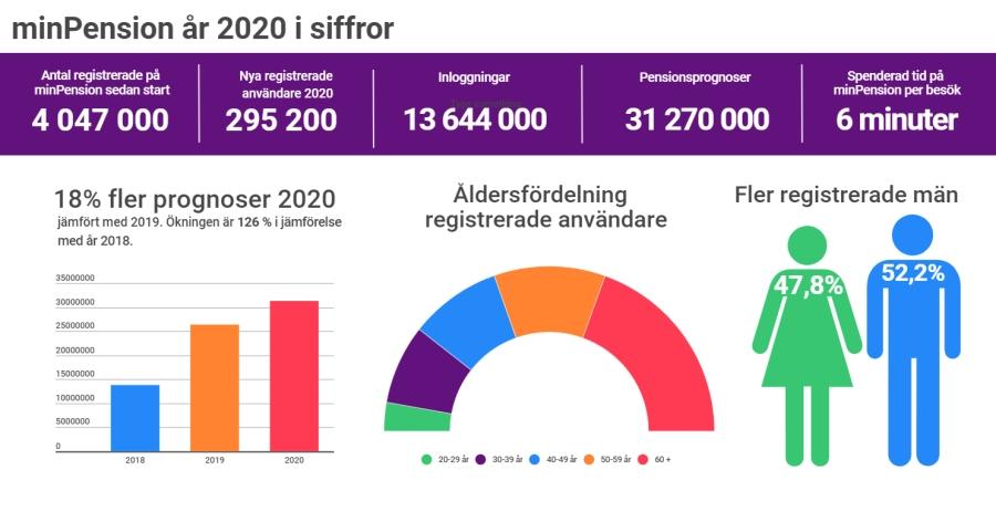 infografik över minPension år 2020