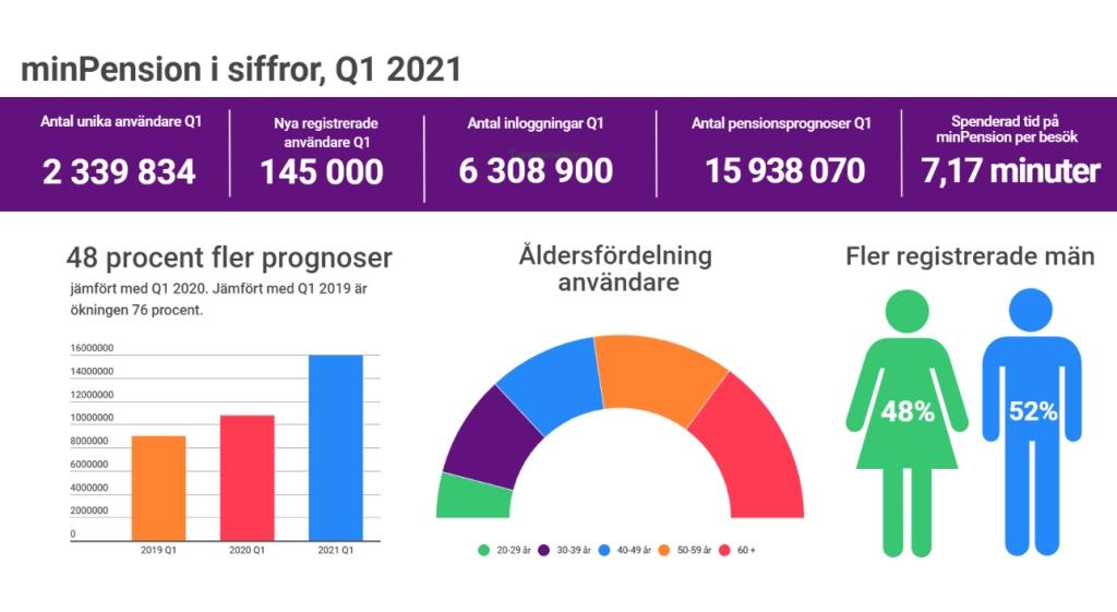 minPension i siffror kvartal ett 2021.